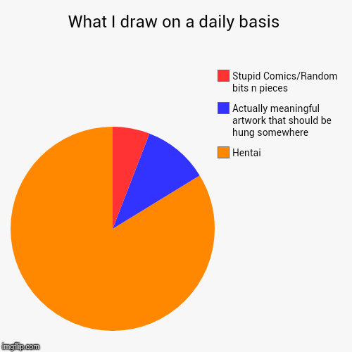 What I draw on a daily basis | Hentai, Actually meaningful artwork that should be hung somewhere, Stupid Comics/Random bits n pieces | image tagged in funny,pie charts | made w/ Imgflip pie chart maker