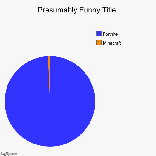 FORTNUTE | Minecraft , Fortnite | image tagged in funny,pie charts | made w/ Imgflip pie chart maker