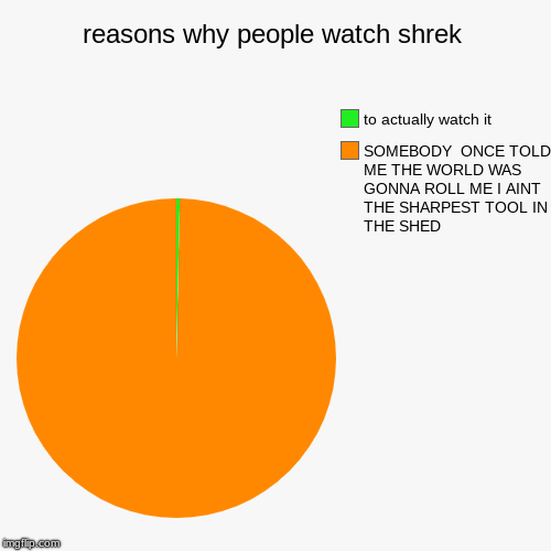 reasons why people watch shrek | SOMEBODY  ONCE TOLD ME THE WORLD WAS GONNA ROLL ME I AINT THE SHARPEST TOOL IN THE SHED, to actually watch  | image tagged in funny,pie charts | made w/ Imgflip pie chart maker