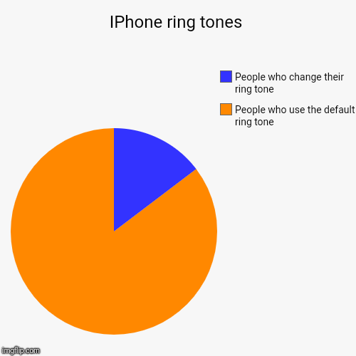 IPhone ring tone | IPhone ring tones | People who use the default ring tone, People who change their ring tone | image tagged in funny,pie charts,iphone | made w/ Imgflip pie chart maker