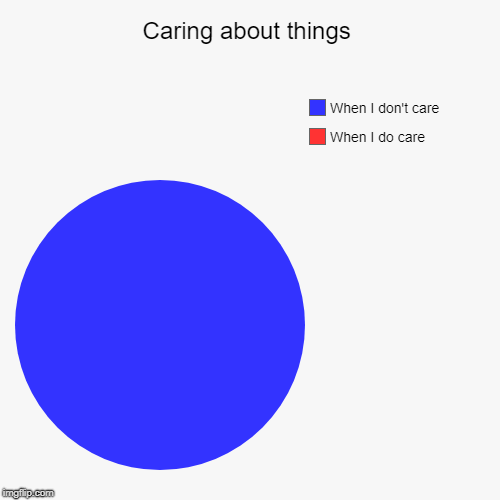Caring about things | When I do care, When I don't care | image tagged in funny,pie charts | made w/ Imgflip pie chart maker