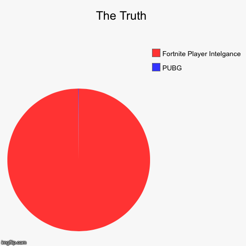 The Truth | PUBG, Fortnite Player Intelgance | image tagged in funny,pie charts | made w/ Imgflip pie chart maker