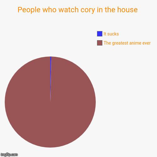 People who watch cory in the house | The greatest anime ever , It sucks | image tagged in funny,pie charts | made w/ Imgflip pie chart maker