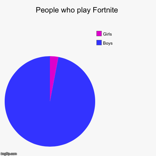 People who play Fortnite | Boys, Girls | image tagged in funny,pie charts | made w/ Imgflip pie chart maker