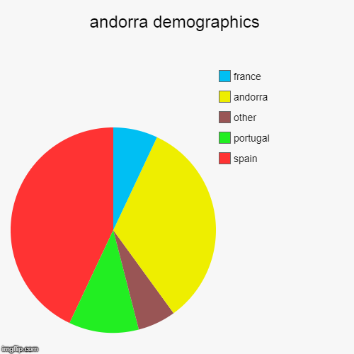 andorra demographics | spain, portugal, other, andorra, france | image tagged in pie charts | made w/ Imgflip pie chart maker