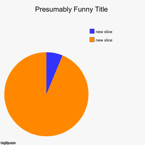 image tagged in funny,pie charts | made w/ Imgflip chart maker