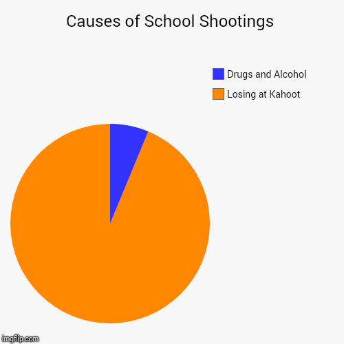 Causes of School Shootings | Losing at Kahoot, Drugs and Alcohol | image tagged in funny,pie charts | made w/ Imgflip chart maker
