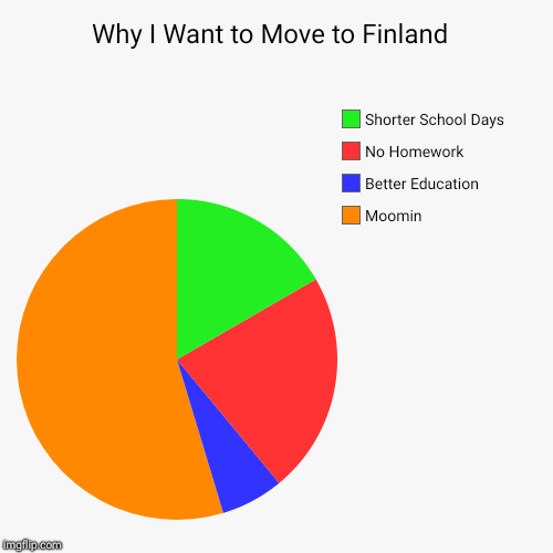 Why I Want to Move to Finland  | Why I Want to Move to Finland  | Moomin, Better Education , No Homework , Shorter School Days | image tagged in funny,pie charts,finland,europe,school,cartoons | made w/ Imgflip pie chart maker