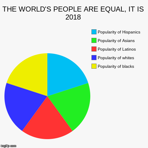 THE WORLD IS EQUAL. STOP RACISM | THE WORLD'S PEOPLE ARE EQUAL, IT IS 2018 | Popularity of blacks, Popularity of whites, Popularity of Latinos, Popularity of Asians, Populari | image tagged in funny,pie charts,stop,race | made w/ Imgflip pie chart maker
