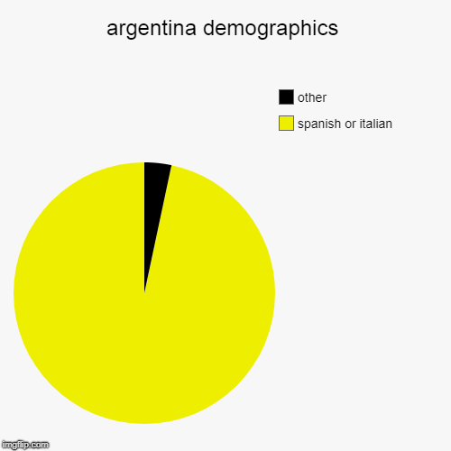 argentina demographics | spanish or italian, other | image tagged in pie charts | made w/ Imgflip pie chart maker