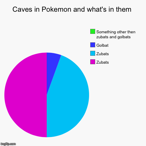 Caves in Pokemon and what's in them | Zubats, Zubats, Golbat, Something other then zubats and golbats | image tagged in funny,pie charts | made w/ Imgflip pie chart maker