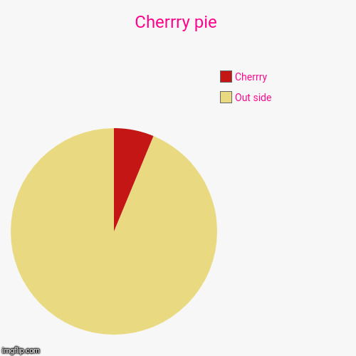 Cherrry pie | Out side, Cherrry | image tagged in funny,pie charts,cherry | made w/ Imgflip pie chart maker