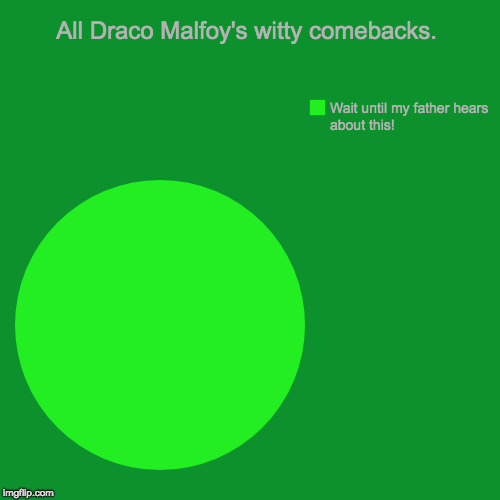 All Draco Malfoy's witty comebacks. | Wait until my father hears about this! | image tagged in funny,pie charts | made w/ Imgflip pie chart maker