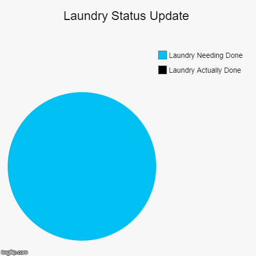 Laundry Status Update | Laundry Actually Done, Laundry Needing Done | image tagged in funny,pie charts | made w/ Imgflip chart maker