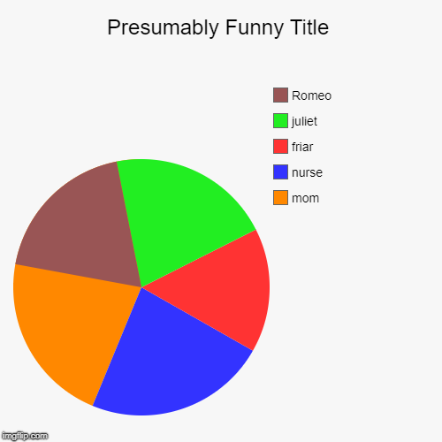 mom, nurse, friar, juliet, Romeo | image tagged in funny,pie charts | made w/ Imgflip pie chart maker