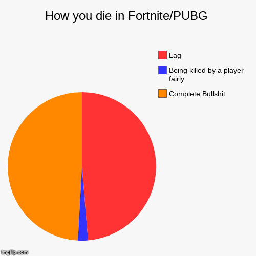 How you die in Fortnite/PUBG | Complete Bullshit, Being killed by a player fairly, Lag | image tagged in funny,pie charts | made w/ Imgflip pie chart maker