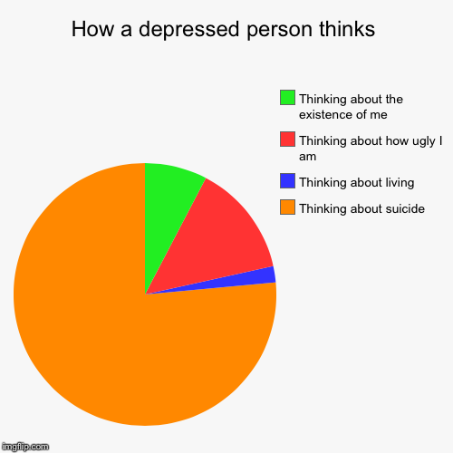 How a depressed person thinks | Thinking about suicide, Thinking about living, Thinking about how ugly I am, Thinking about the existence of | image tagged in funny,pie charts | made w/ Imgflip pie chart maker