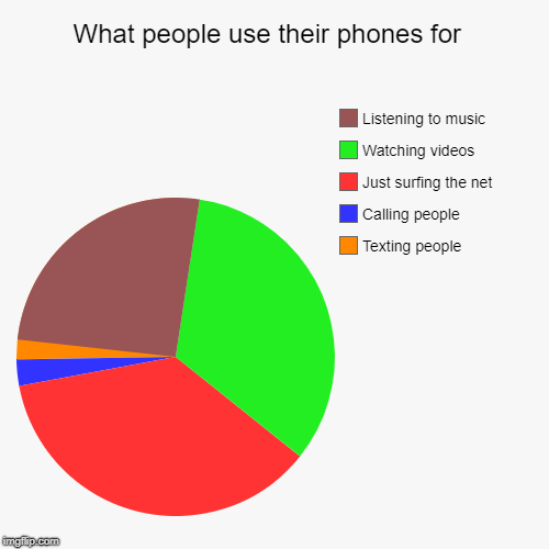 Might as well stop calling it a phone | What people use their phones for  | Texting people, Calling people, Just surfing the net, Watching videos, Listening to music | image tagged in funny,pie charts | made w/ Imgflip pie chart maker