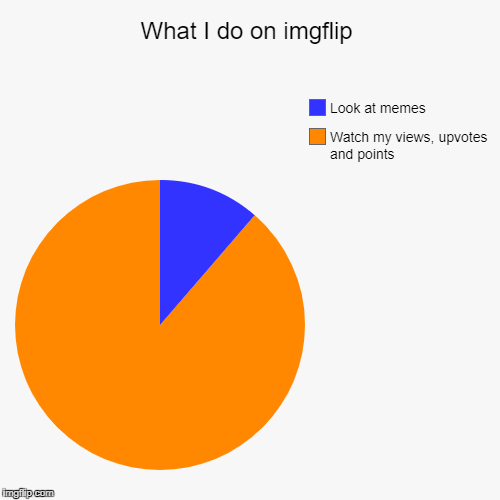What I do on imgflip | Watch my views, upvotes and points, Look at memes | image tagged in funny,pie charts | made w/ Imgflip pie chart maker