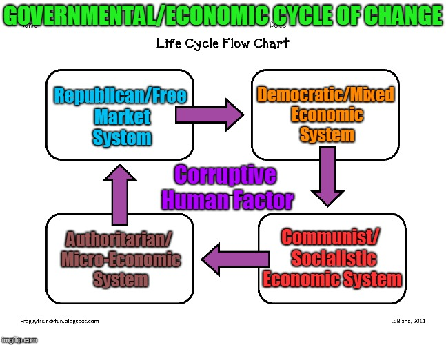 Life Cycle Flow Chart (Revised). | GOVERNMENTAL/ECONOMIC CYCLE OF CHANGE Corruptive Human Factor Republican/Free Market System Democratic/Mixed Economic System Communist/  Soc | image tagged in memes,politics,government,economy,chart,life cycle | made w/ Imgflip meme maker
