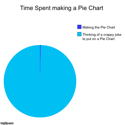 Time Spent making a Pie Chart | Thinking of a crappy joke to put on a Pie Chart, Making the Pie Chart | image tagged in funny,pie charts | made w/ Imgflip pie chart maker