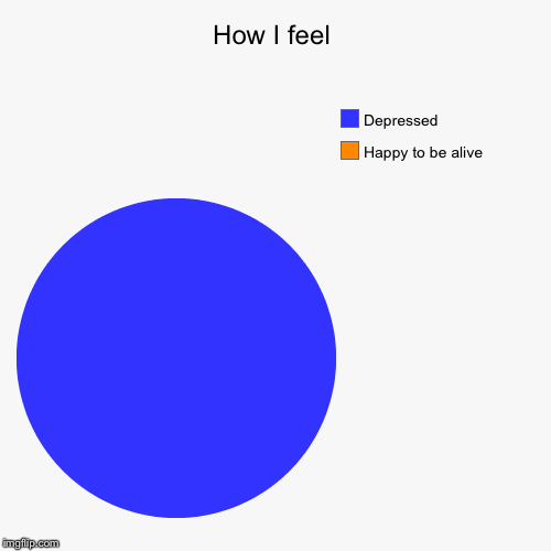 How I feel | Happy to be alive, Depressed | image tagged in funny,pie charts | made w/ Imgflip pie chart maker