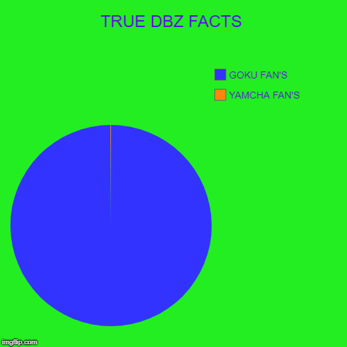 HI | TRUE DBZ FACTS | YAMCHA FAN'S, GOKU FAN'S | image tagged in funny,pie charts | made w/ Imgflip pie chart maker