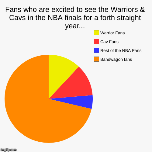 This s**t again... | Fans who are excited to see the Warriors & Cavs in the NBA finals for a forth straight year... | Bandwagon fans, Rest of the NBA Fans, Cav F | image tagged in funny,pie charts,nba finals,fuck this shit,this shit again,nba pie chart | made w/ Imgflip pie chart maker