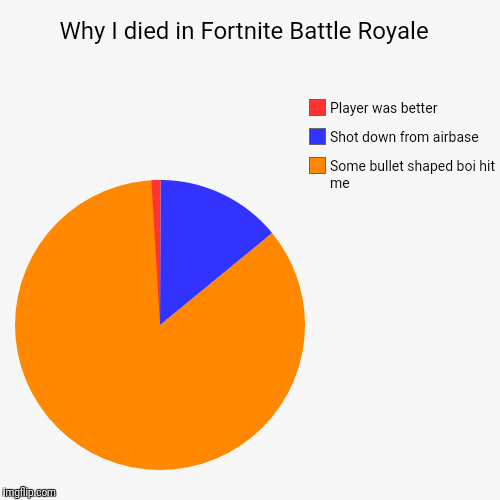 Why I died in Fortnite Battle Royale  | Some bullet shaped boi hit me , Shot down from airbase, Player was better | image tagged in funny,pie charts | made w/ Imgflip chart maker