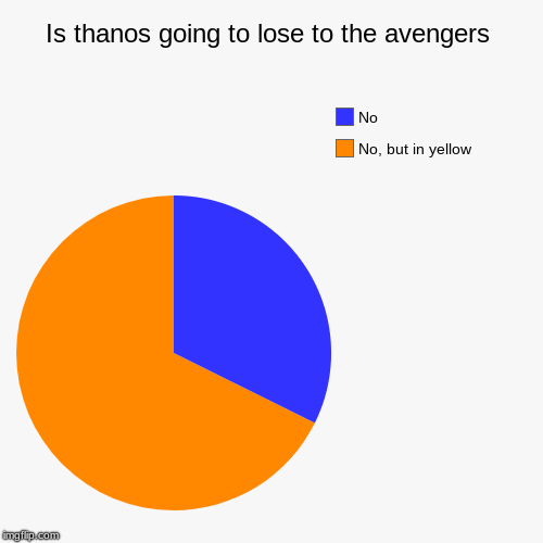 Is thanos going to lose to the avengers | No, but in yellow, No | image tagged in funny,pie charts | made w/ Imgflip pie chart maker