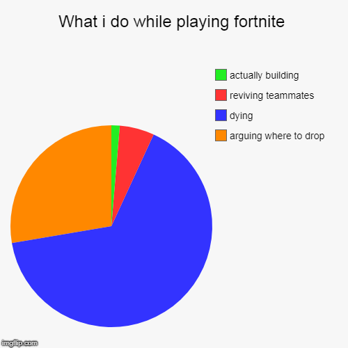 What i do while playing fortnite | arguing where to drop, dying, reviving teammates, actually building | image tagged in funny,pie charts | made w/ Imgflip pie chart maker