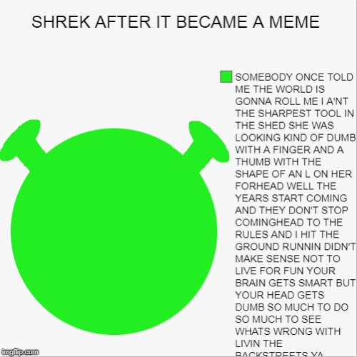 SHREK AFTER IT BECAME A MEME | image tagged in shrek,pie charts,funny,meme,nothing to do with hazbin but what evs | made w/ Imgflip meme maker