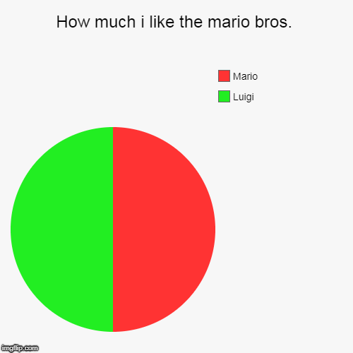 How much i like the mario bros. | Luigi, Mario | image tagged in funny,pie charts | made w/ Imgflip chart maker