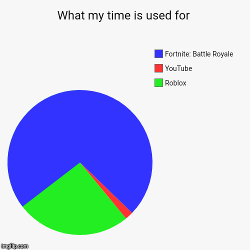 What my time is used for | Roblox, YouTube, Fortnite: Battle Royale | image tagged in funny,pie charts | made w/ Imgflip pie chart maker