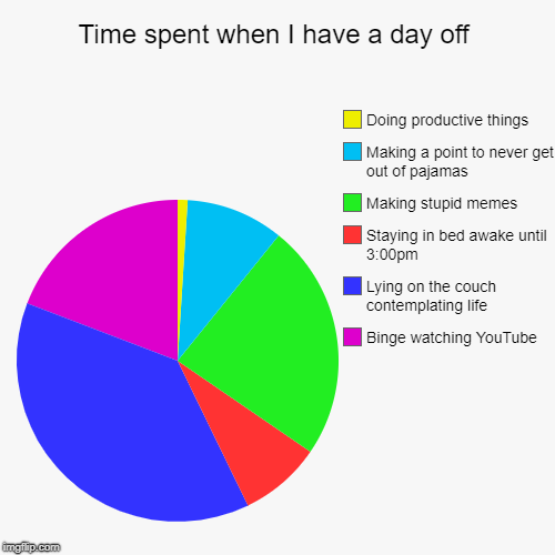 Time spent on days off | Time spent when I have a day off | Binge watching YouTube, Lying on the couch contemplating life, Staying in bed awake until 3:00pm, Making  | image tagged in funny,pie charts,relatable,productivity | made w/ Imgflip pie chart maker