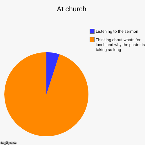At church | Thinking about whats for lunch and why the pastor is taking so long, Listening to the sermon | image tagged in funny,pie charts | made w/ Imgflip pie chart maker
