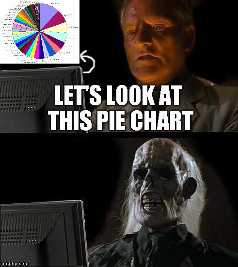 Ill Just Wait Here Meme | LET'S LOOK AT THIS PIE CHART | image tagged in memes,ill just wait here | made w/ Imgflip meme maker
