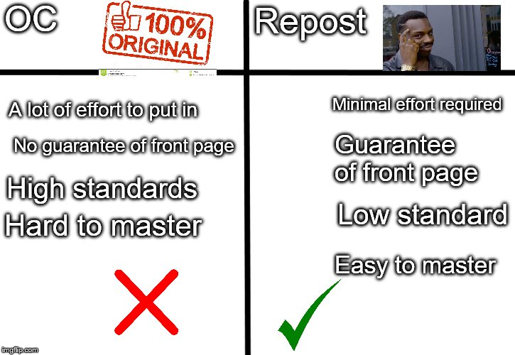 A logical guide of why reposts are objectively better than originality | OC Repost A lot of effort to put in No guarantee of front page High standards Minimal effort required Hard to master Guarantee of front page | image tagged in memes,reposts,original | made w/ Imgflip meme maker