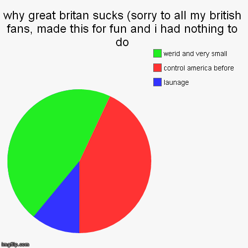 why great britan sucks (sorry to all my british fans, made this for fun and i had nothing to do | launage, control america before, werid and | image tagged in funny,pie charts | made w/ Imgflip pie chart maker