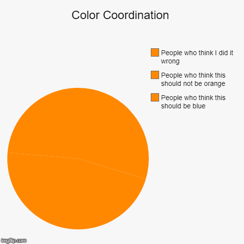 Color Coordination | People who think this should be blue, People who think this should not be orange, People who think I did it wrong | image tagged in funny,pie charts | made w/ Imgflip pie chart maker