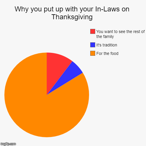 Pie Chart (Thanksgiving) | Why you put up with your In-Laws on Thanksgiving | For the food, It's tradition, You want to see the rest of the family | image tagged in funny,pie charts,thanksgiving,in-laws,thanksgiving dinner,food | made w/ Imgflip pie chart maker