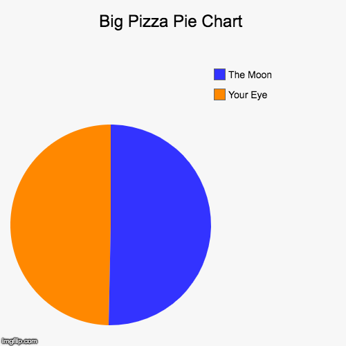 Big Pizza Pie Chart | Your Eye, The Moon | image tagged in funny,pie charts | made w/ Imgflip pie chart maker