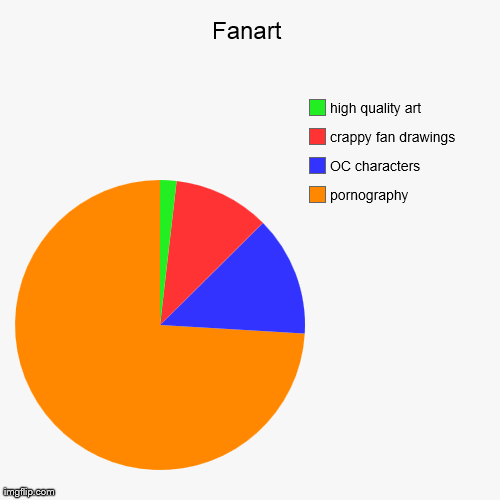 Fanart | pornography, OC characters, crappy fan drawings, high quality art | image tagged in funny,pie charts | made w/ Imgflip pie chart maker
