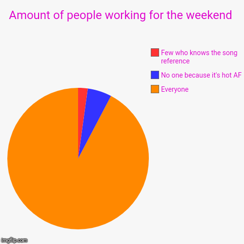 Amount of people working for the weekend | Everyone, No one because it's hot AF, Few who knows the song reference | image tagged in funny,pie charts | made w/ Imgflip pie chart maker