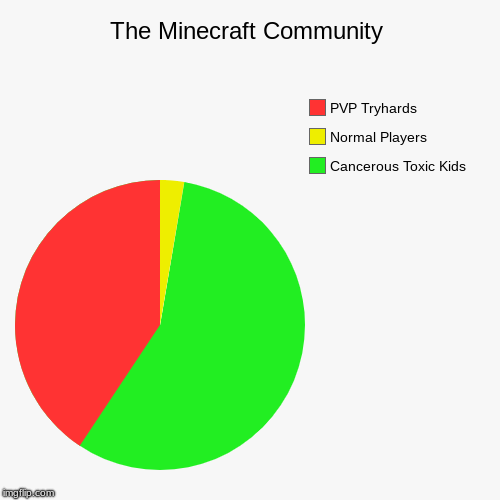 The Minecraft Community | Cancerous Toxic Kids, Normal Players, PVP Tryhards | image tagged in funny,pie charts | made w/ Imgflip pie chart maker