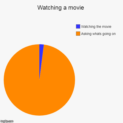 Watching a movie | Watching a movie | Asking whats going on, Watching the movie | image tagged in funny,pie charts,movie | made w/ Imgflip chart maker
