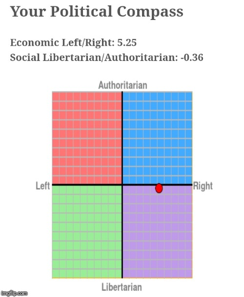 My political compass  | image tagged in political compass,right wing,liberty | made w/ Imgflip meme maker