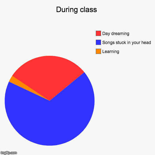 During class | Learning, Songs stuck in your head, Day dreaming | image tagged in funny,pie charts | made w/ Imgflip pie chart maker