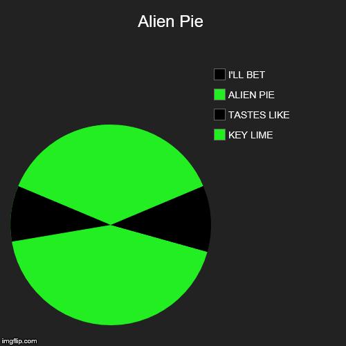 pi chart