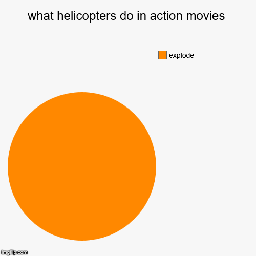 what helicopters do in action movies | explode | image tagged in funny,pie charts | made w/ Imgflip pie chart maker